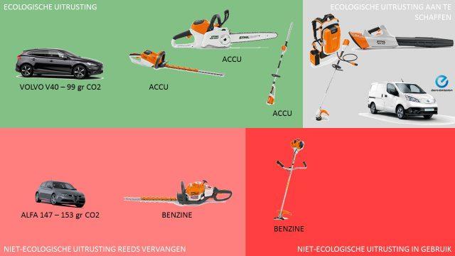 Overzicht van de uitrusting reeds in gebruik en perspectief voor ecologisch tuinonderhoud