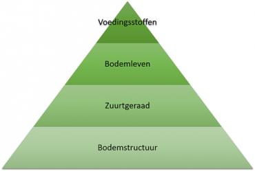 Bodemanalyse adhv grondpiramide